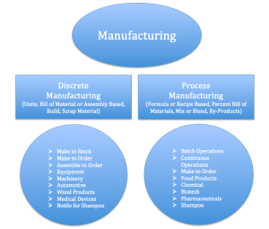 discrete vs process manufacturing defined how do they differ